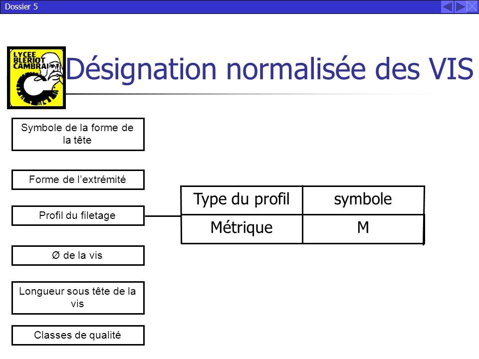 Type du profil symbole Métrique M Symbole de la forme de la tête