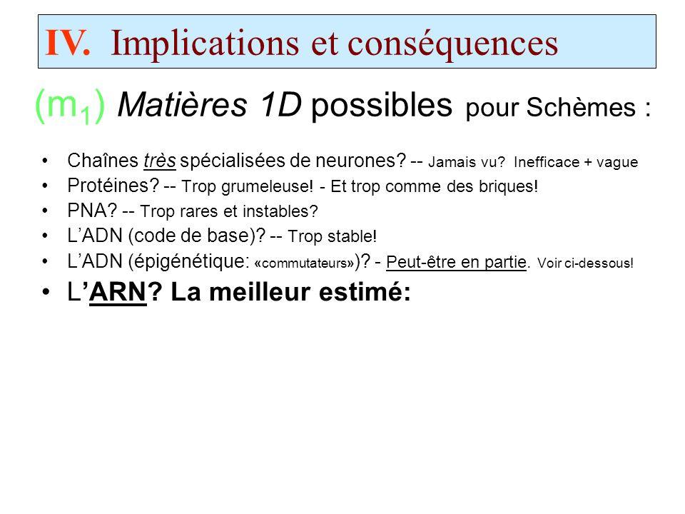 (m1) Matières 1D possibles pour Schèmes :