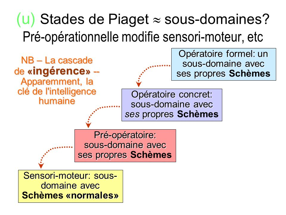 (u) Stades de Piaget  sous-domaines