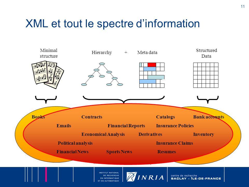 XML et tout le spectre d'information