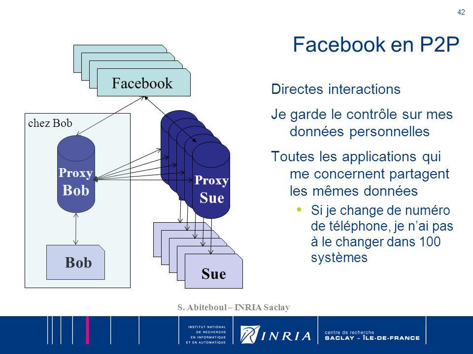 Facebook en P2P Facebook Facebook Facebook Facebook Bob Sue Sue Sue
