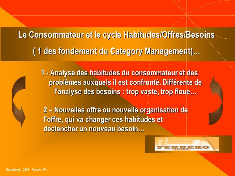 Le Consommateur et le cycle Habitudes/Offres/Besoins