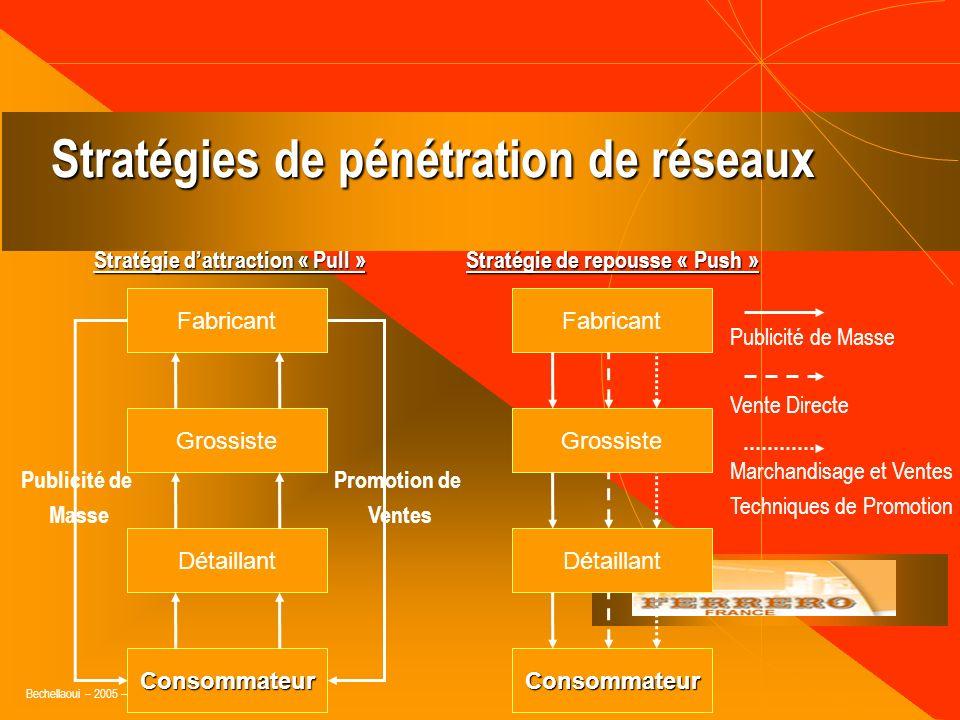 Stratégies de pénétration de réseaux