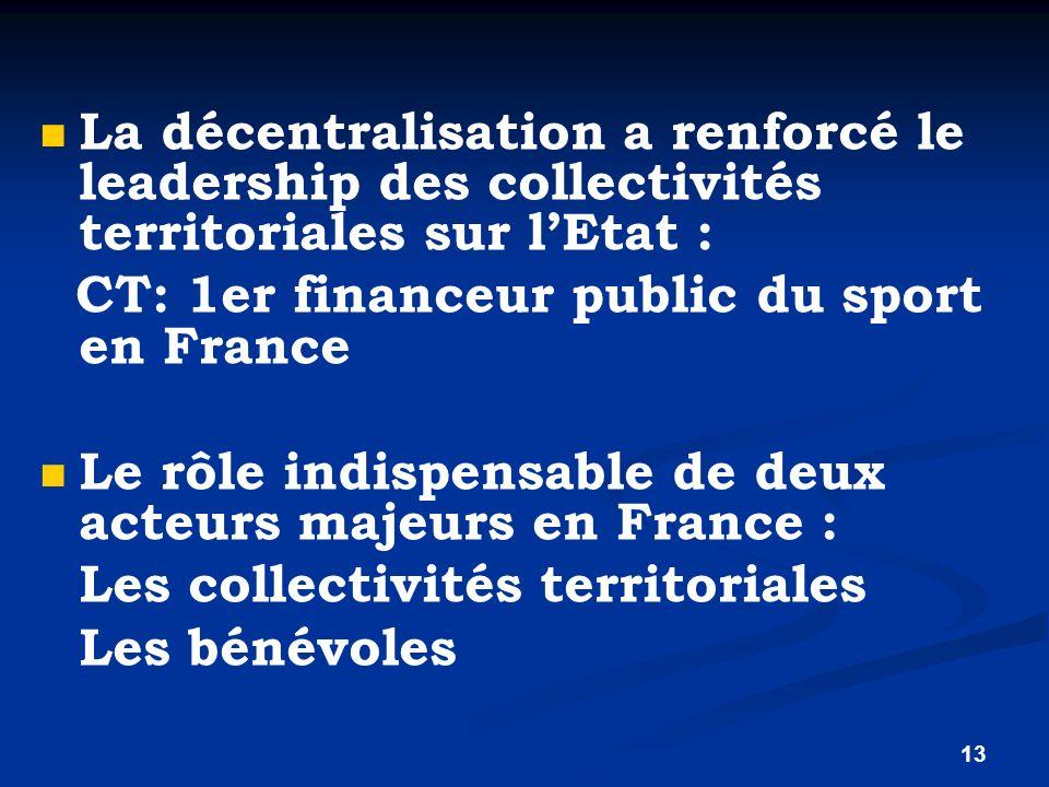 La décentralisation a renforcé le leadership des collectivités territoriales sur l'Etat :