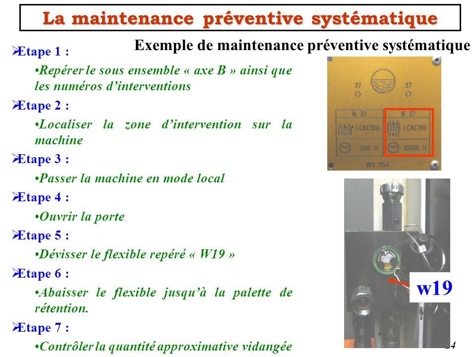 La maintenance préventive systématique