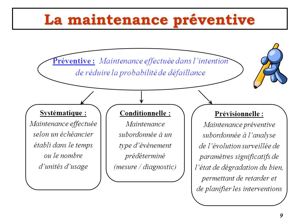 La maintenance préventive