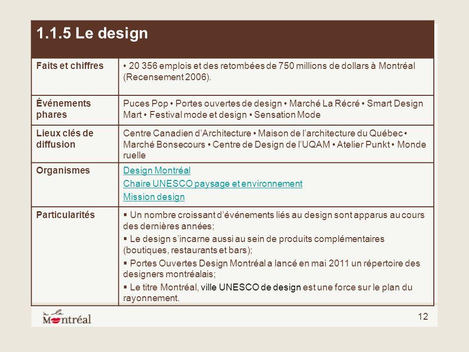 1.1.5 Le design Faits et chiffres