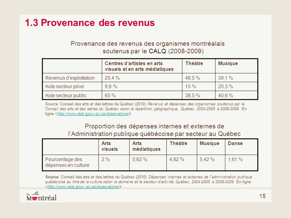1.3 Provenance des revenus