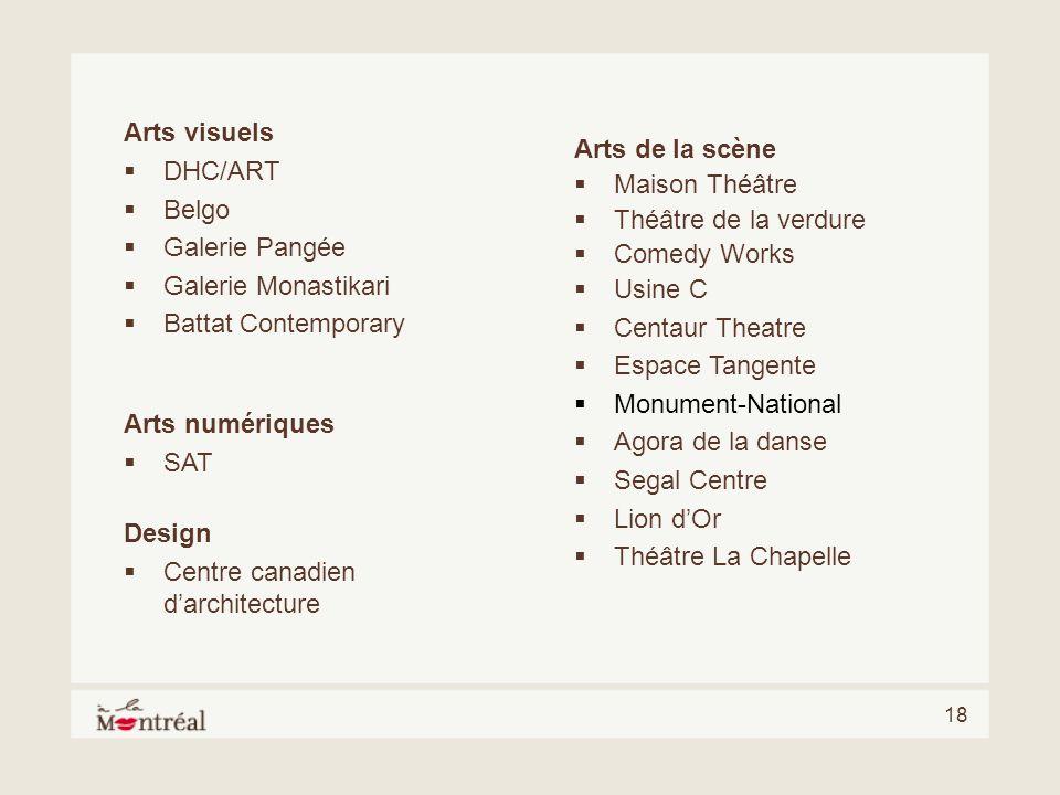 Arts visuelsDHC/ART. Belgo. Galerie Pangée. Galerie Monastikari. Battat Contemporary. Arts de la scène.