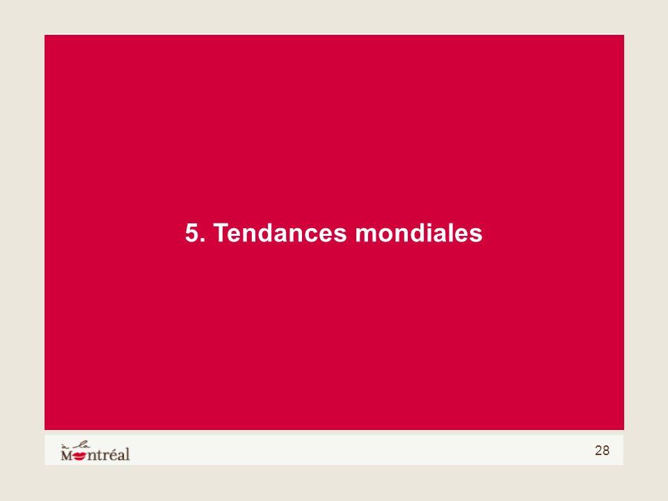 5. Tendances mondiales