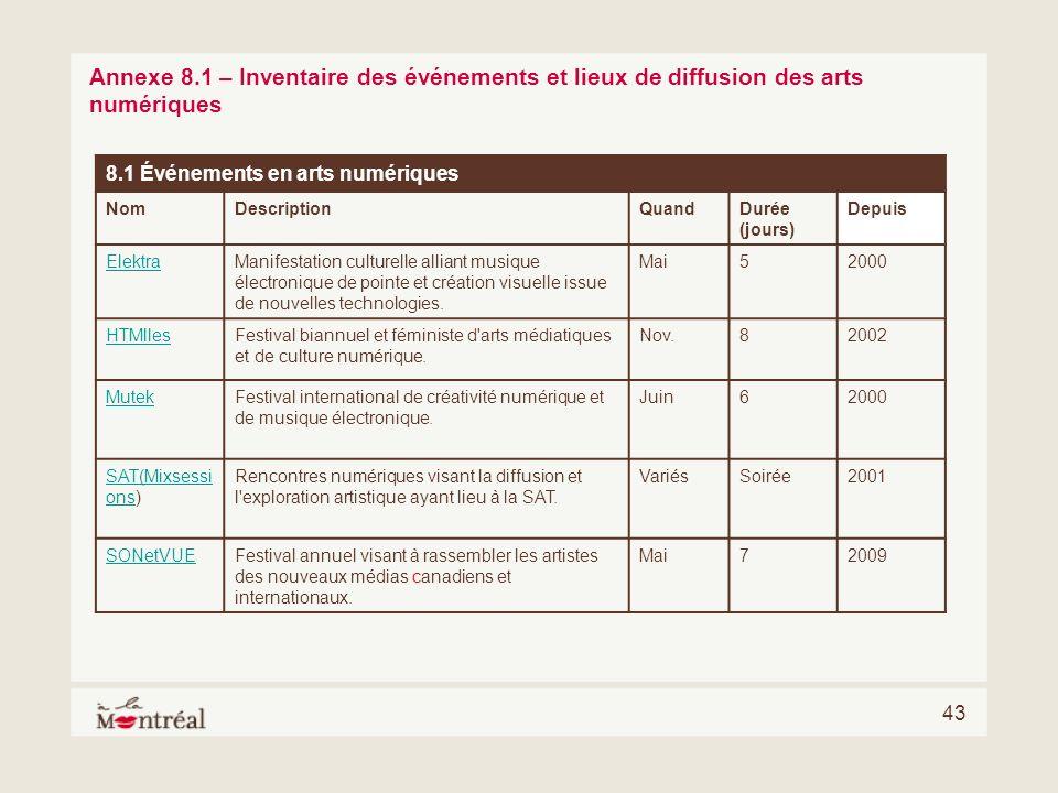 Annexe 8.1 – Inventaire des événements et lieux de diffusion des arts numériques