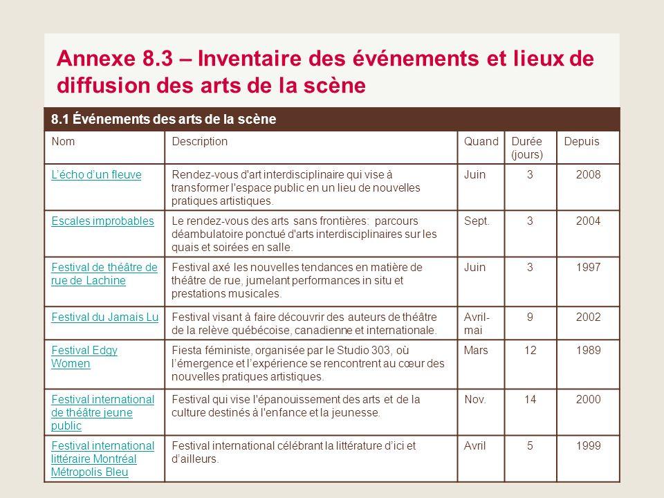 Annexe 8.3 – Inventaire des événements et lieux de diffusion des arts de la scène
