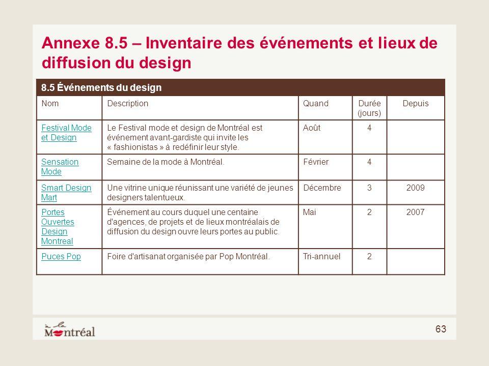 Annexe 8.5 – Inventaire des événements et lieux de diffusion du design