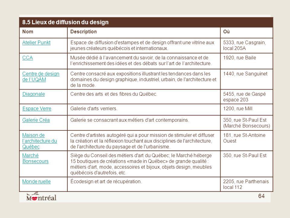 8.5 Lieux de diffusion du design