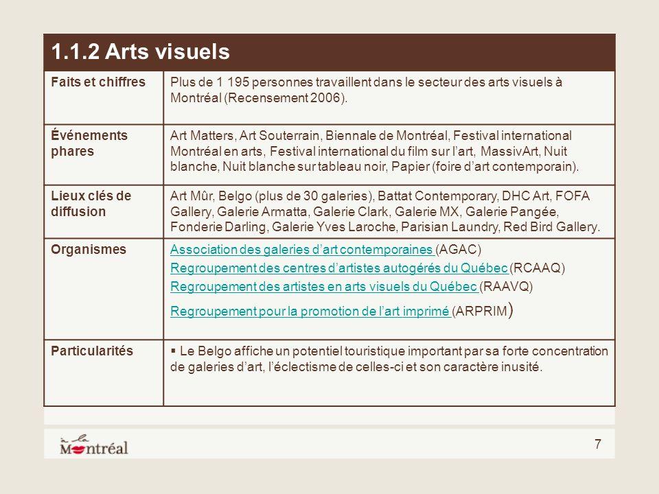 1.1.2 Arts visuels Faits et chiffres