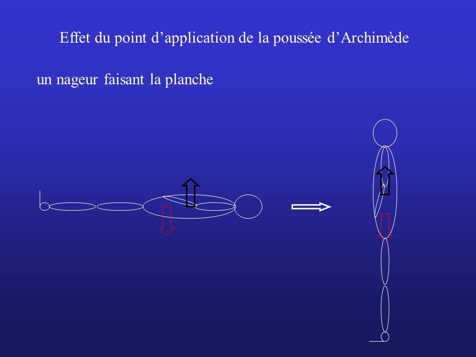 Effet du point d'application de la poussée d'Archimède