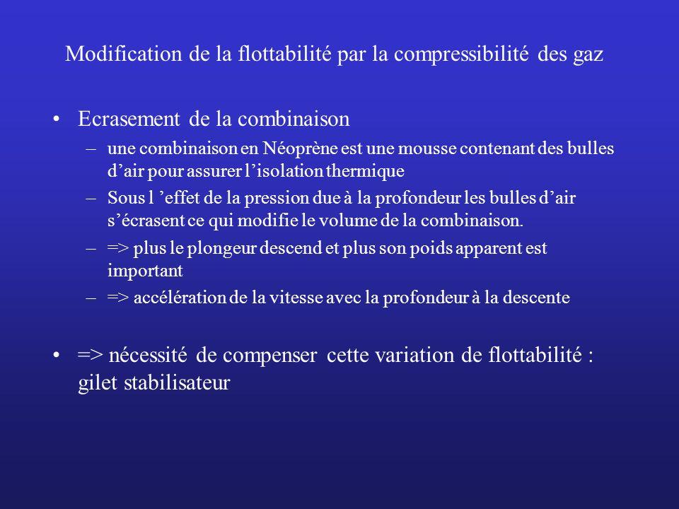 Modification de la flottabilité par la compressibilité des gaz