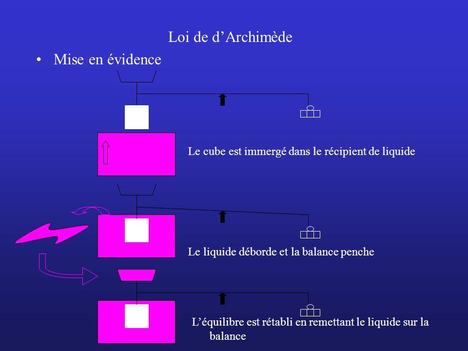 Loi de d'Archimède Mise en évidence