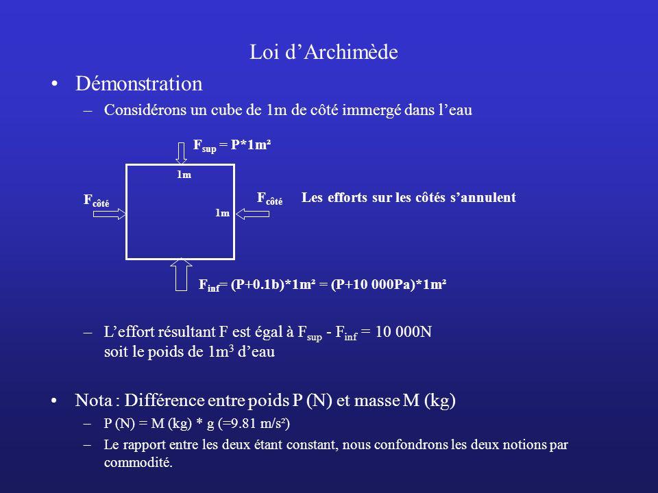 Loi d'Archimède Démonstration