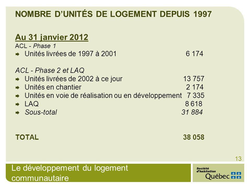 NOMBRE D'UNITÉS DE LOGEMENT DEPUIS 1997