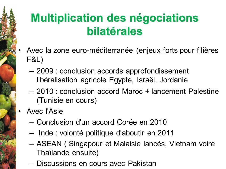 Multiplication des négociations bilatérales