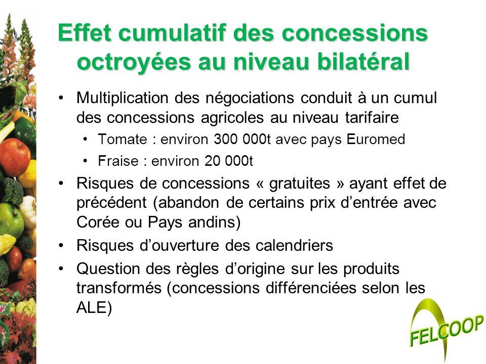 Effet cumulatif des concessions octroyées au niveau bilatéral