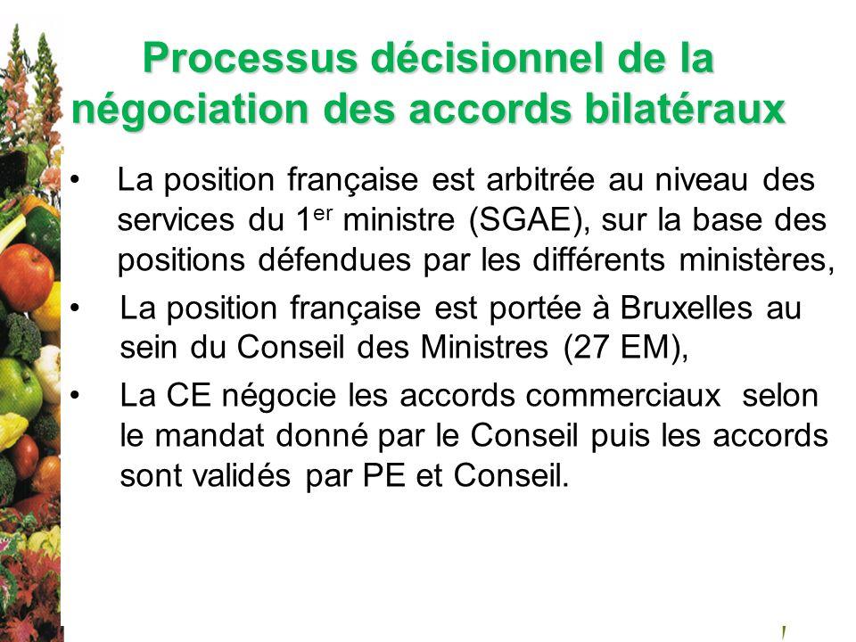 Processus décisionnel de la négociation des accords bilatéraux