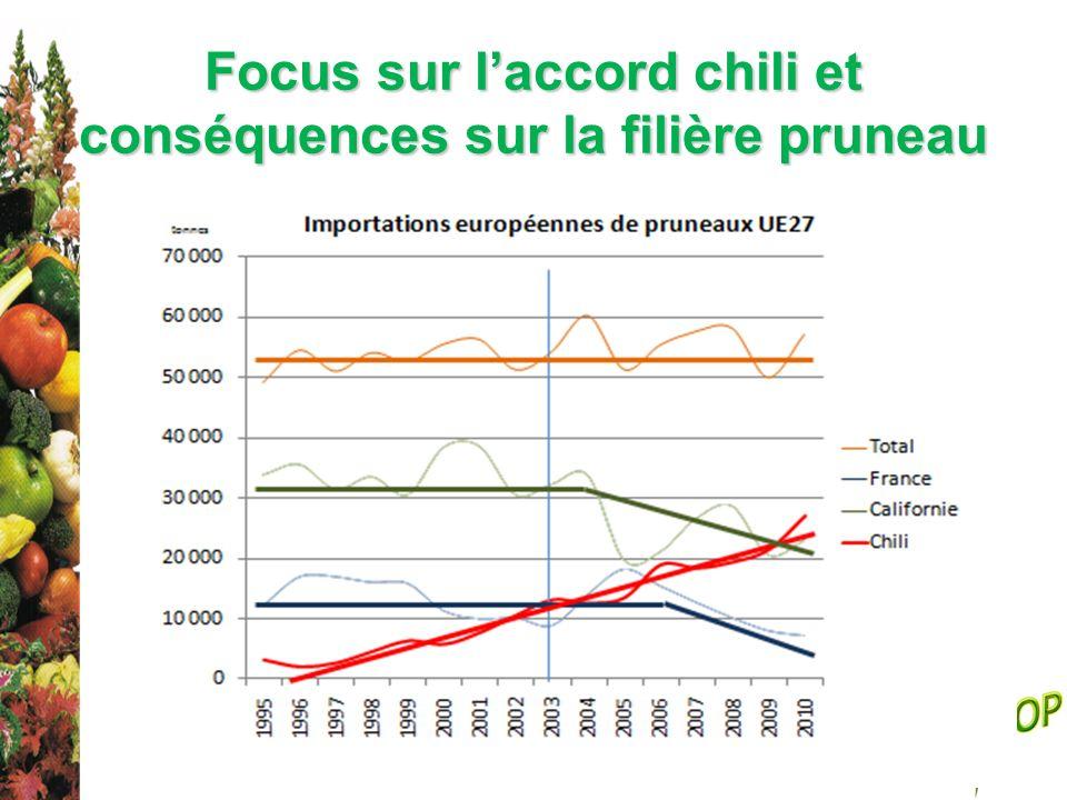 Focus sur l'accord chili et conséquences sur la filière pruneau