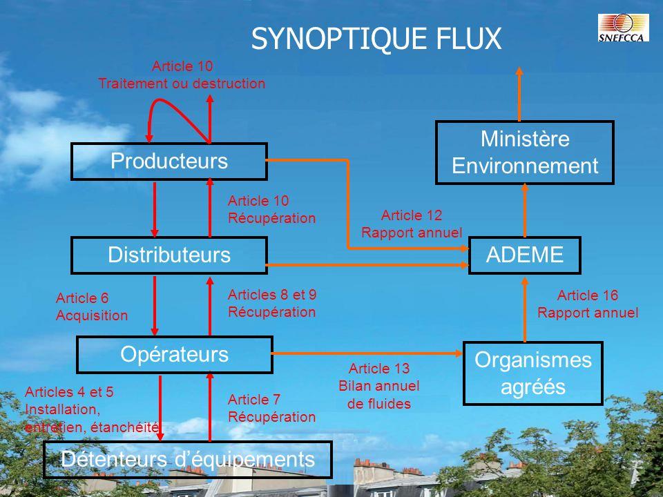 SYNOPTIQUE FLUX Ministère Environnement Producteurs Distributeurs
