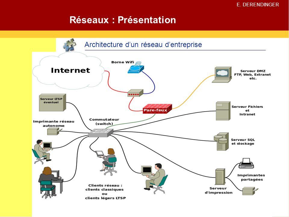 Cours sur les r seaux informatiques ppt video online for Architecture reseau