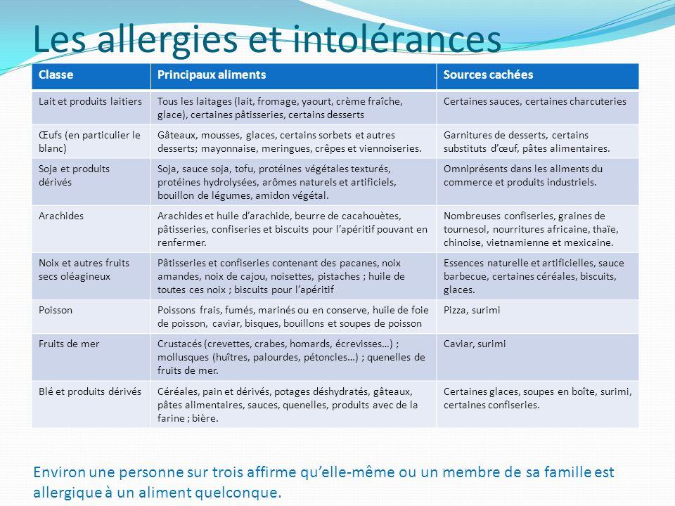 Les allergies et intolérances
