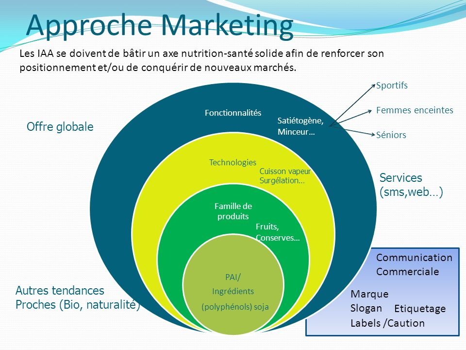 Approche Marketing