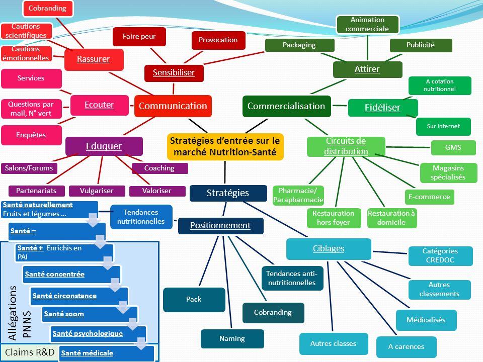 Stratégies d'entrée sur le marché Nutrition-Santé