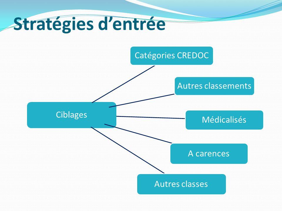 Stratégies d'entrée Ciblages Catégories CREDOC Autres classements