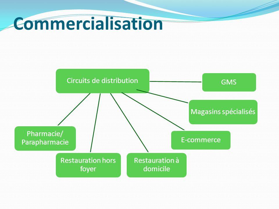 Commercialisation Circuits de distribution GMS Magasins spécialisés