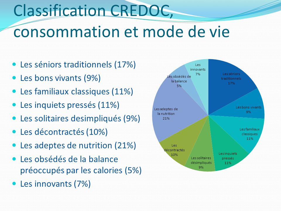 Classification CREDOC, consommation et mode de vie