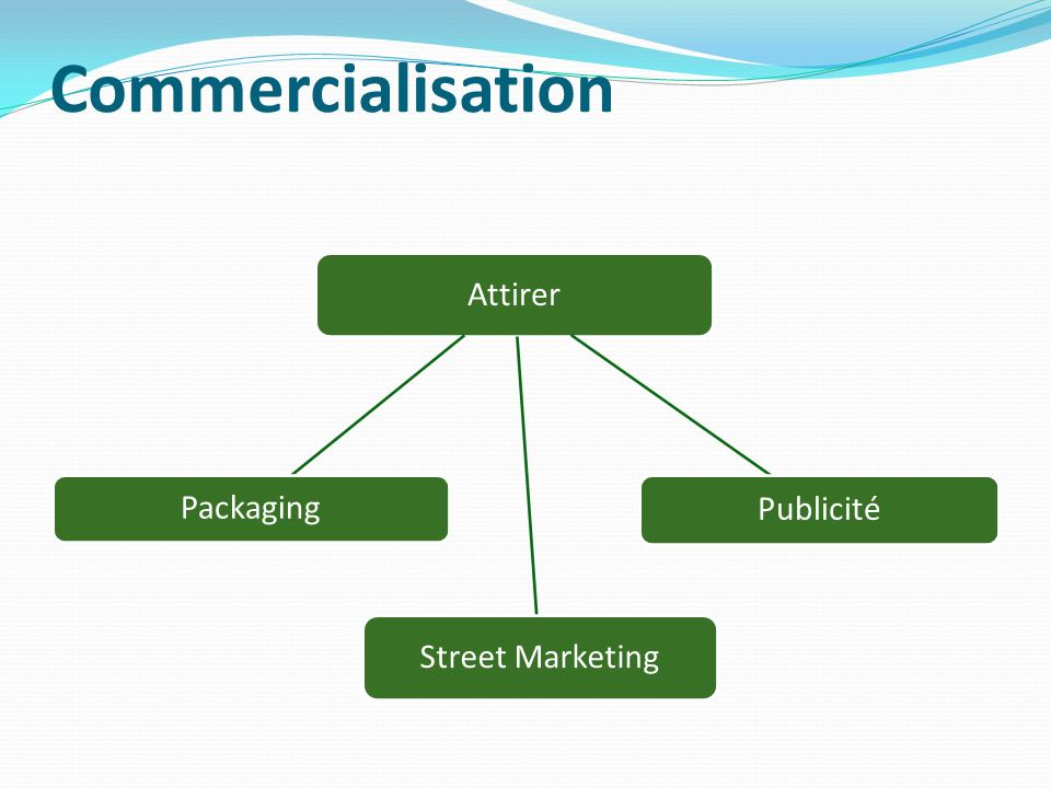 Commercialisation Attirer Street Marketing Packaging Publicité
