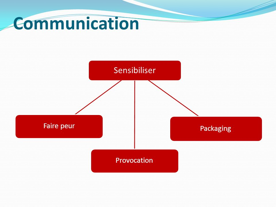 Communication Sensibiliser Faire peur Provocation Packaging