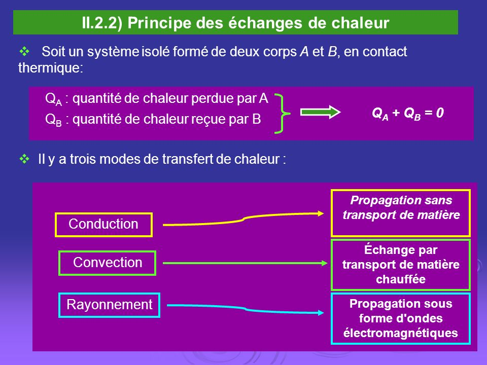 II.2.2) Principe des échanges de chaleur