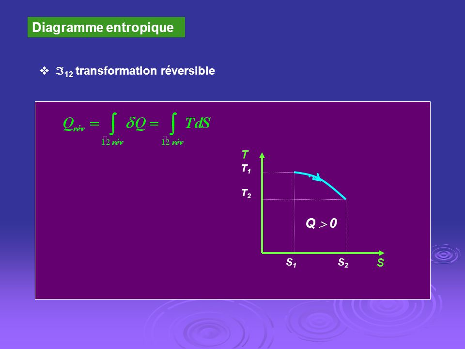 Diagramme entropique Q  0 12 transformation réversible T S S2 S1 T1