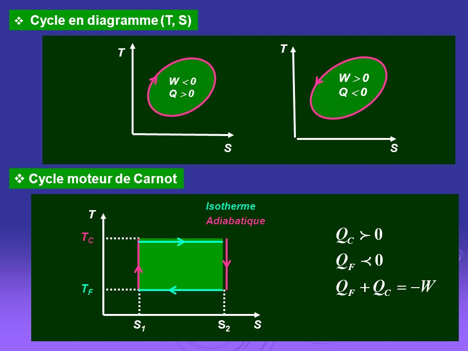 Cycle moteur de Carnot Cycle en diagramme (T, S) S T W  0 Q  0 S T S