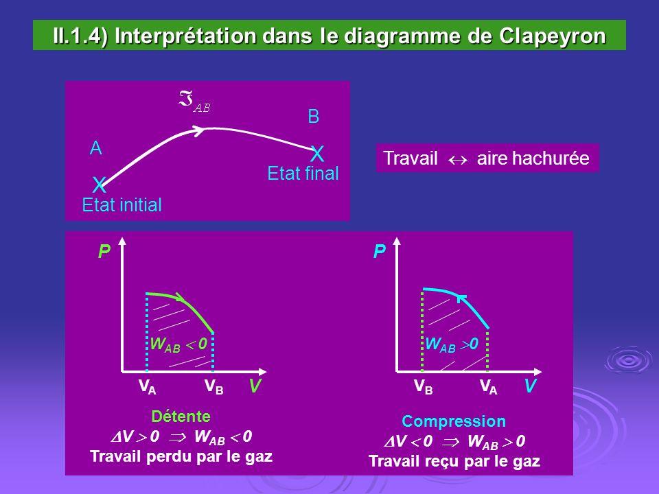 II.1.4) Interprétation dans le diagramme de Clapeyron
