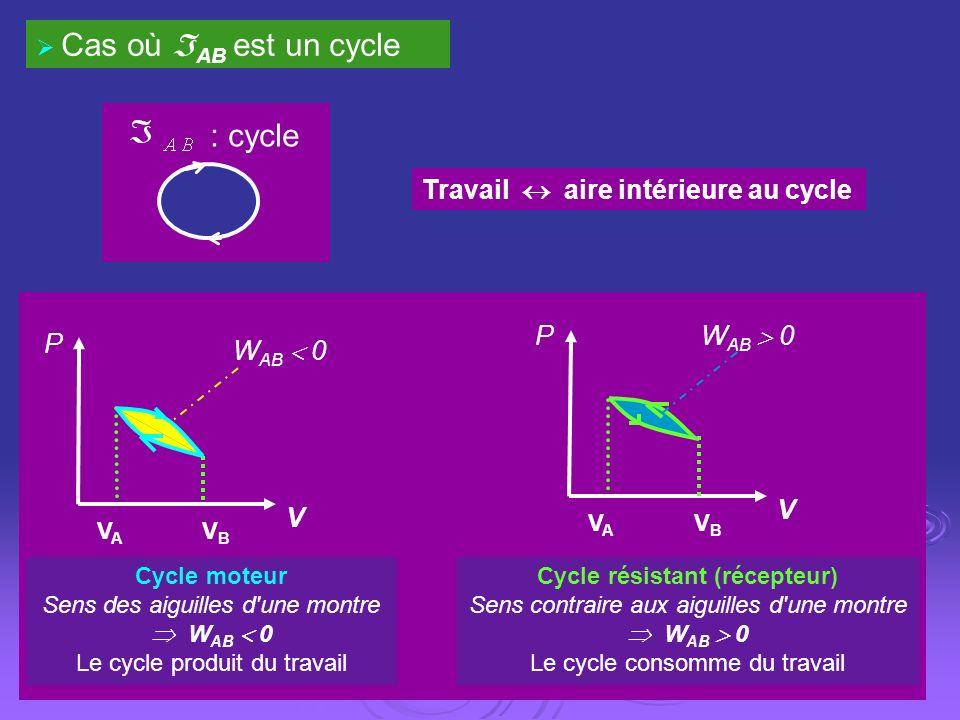 Cycle résistant (récepteur)