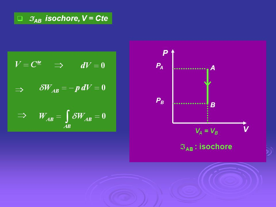 AB isochore, V = Cte A B P V PB PA VA = VB AB : isochore