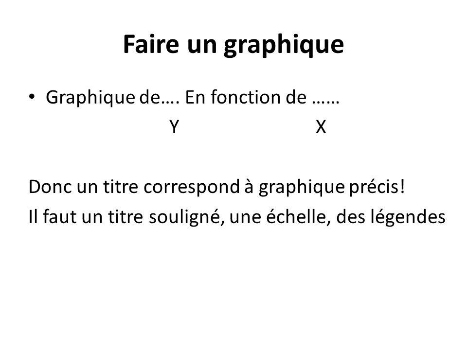 Faire un graphique Graphique de…. En fonction de …… Y X