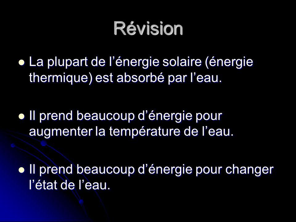 Révision La plupart de l'énergie solaire (énergie thermique) est absorbé par l'eau.