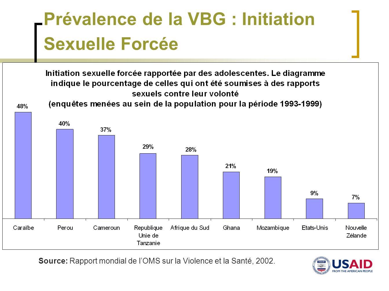 Prévalence de la VBG : Initiation Sexuelle Forcée