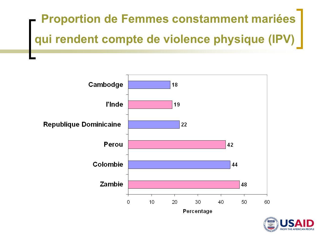 Proportion de Femmes constamment mariées qui rendent compte de violence physique (IPV)