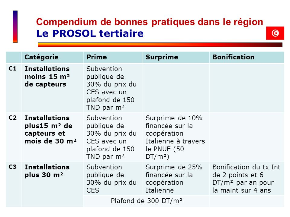 Compendium de bonnes pratiques dans le région Le PROSOL tertiaire