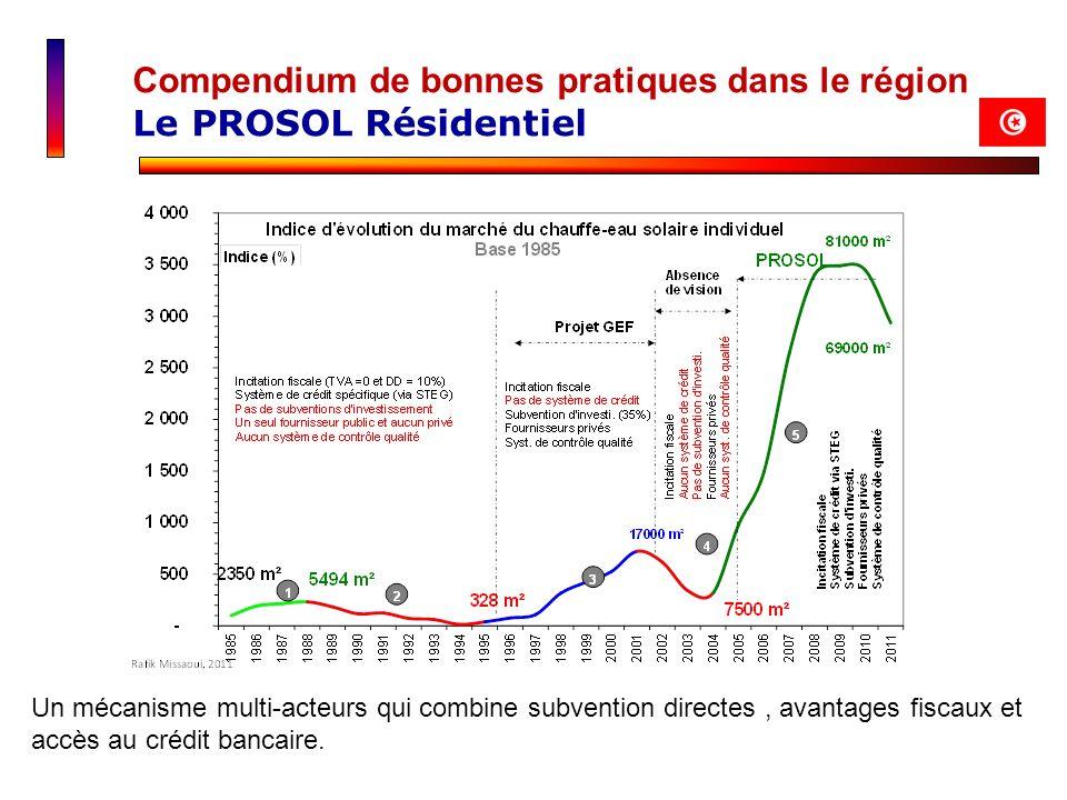 Compendium de bonnes pratiques dans le région Le PROSOL Résidentiel